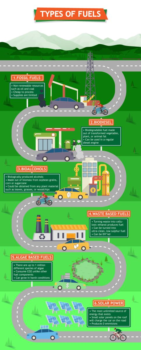 Methanol Vs Ethanol >> Fossil fuels, electricity, biofuels? – Wheels Alive